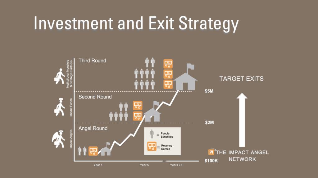 entree et sortie investisseur startup