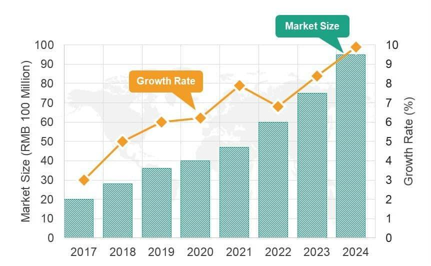 dynamisme du marché : taille et croissance