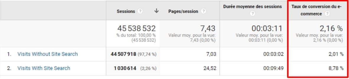 taux de conversion ecommerce moteur de recherche interne