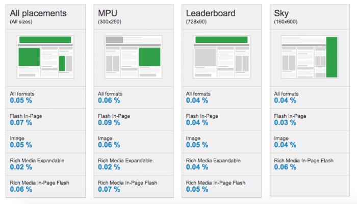 Display benchmark