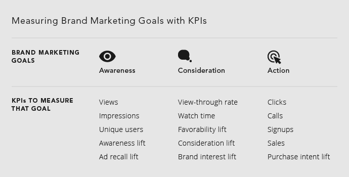 KPI pour mesurer le marketing de marque