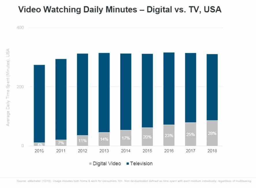 Temps de visionnages en ligne (Source: Internet Trends 2019, Mary Meeker)
