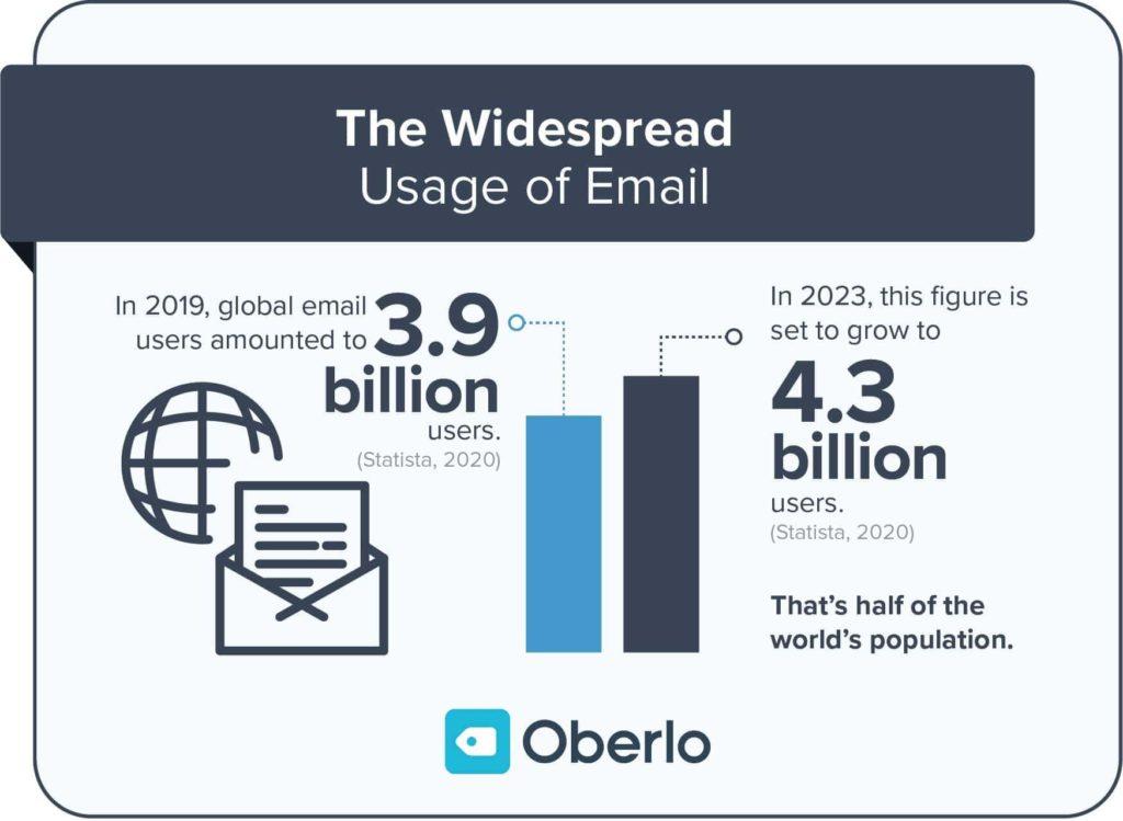 L'usage de l'E-mailing
