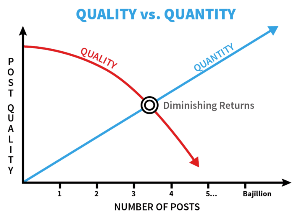 qualité vs quantité en content marketing