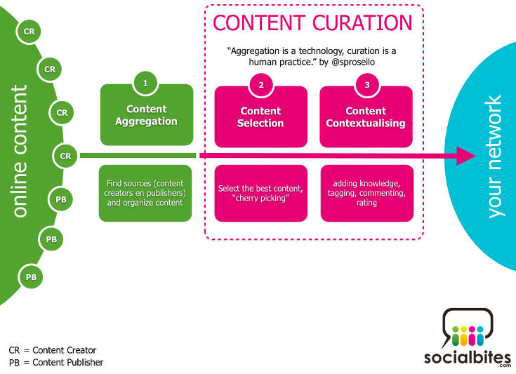 curation de contenu social media