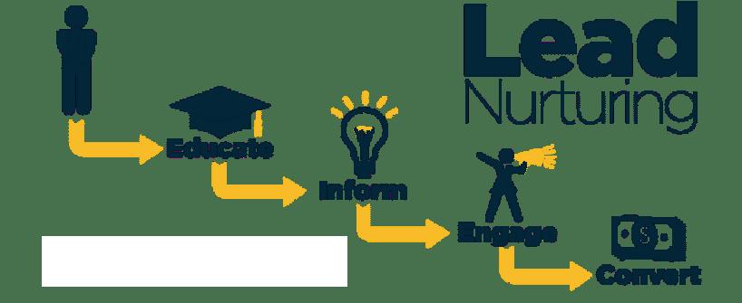 processus lead nurturing