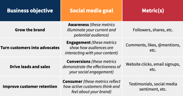 objectifs social media