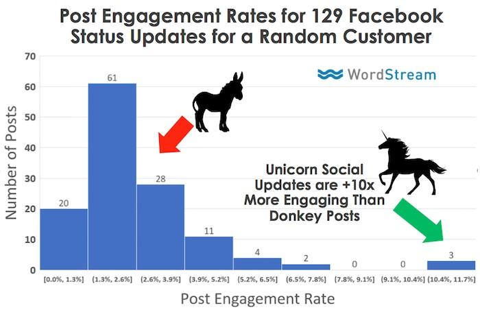 taux d'engagement publication facebook