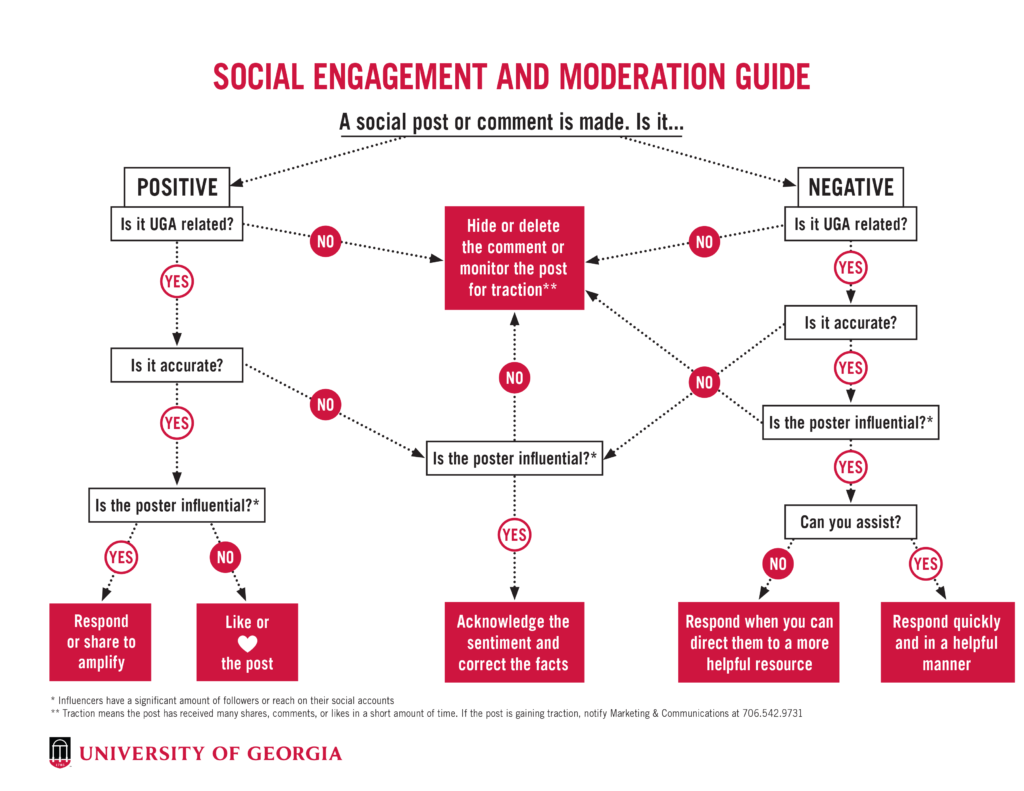 arbre de decision community management répondre à un commentaire