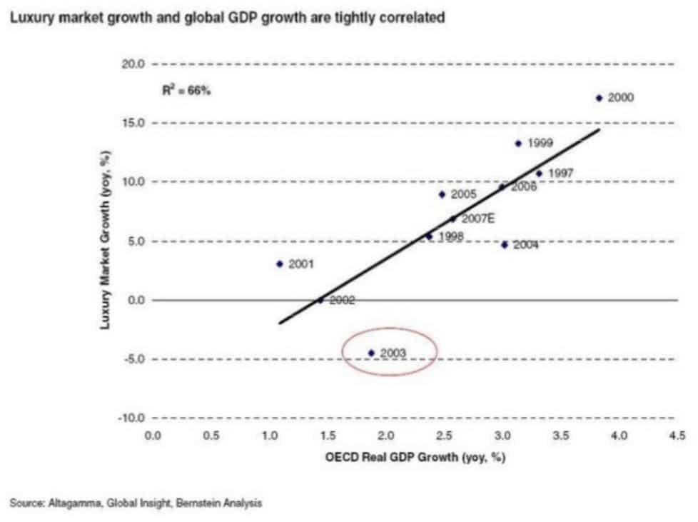 l'industrie du luxe est corrélée à la croissance du PIB