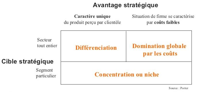 strategie d'entreprise spécialisation