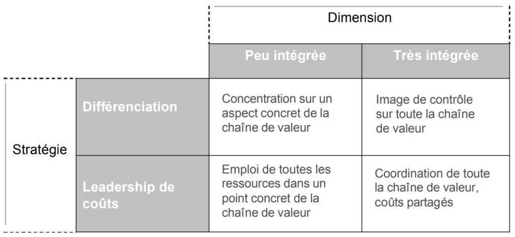 strategie entreprise integration verticale