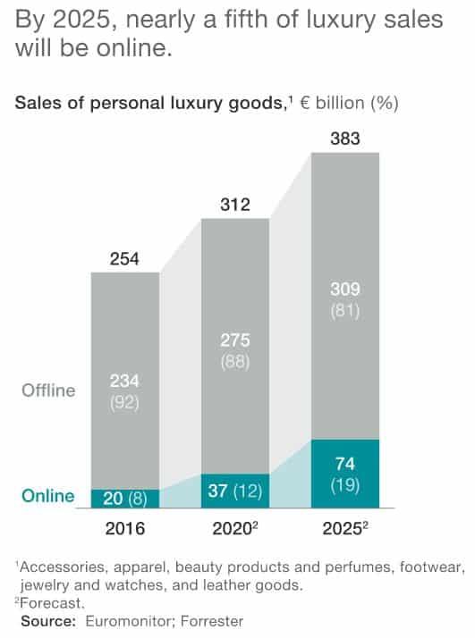 Luxury sales ecommerce mckinsey