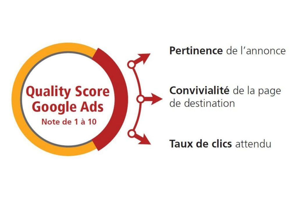 Quality score SEA