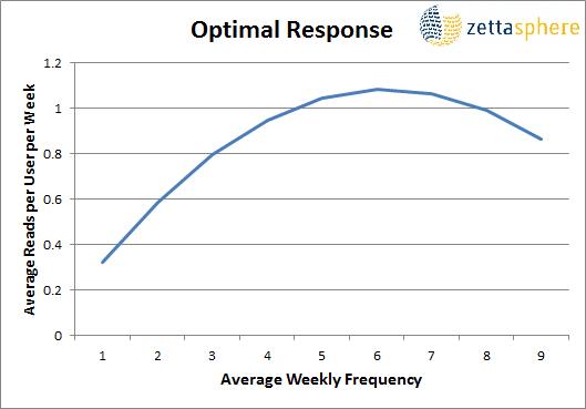 resultat optimal emailing