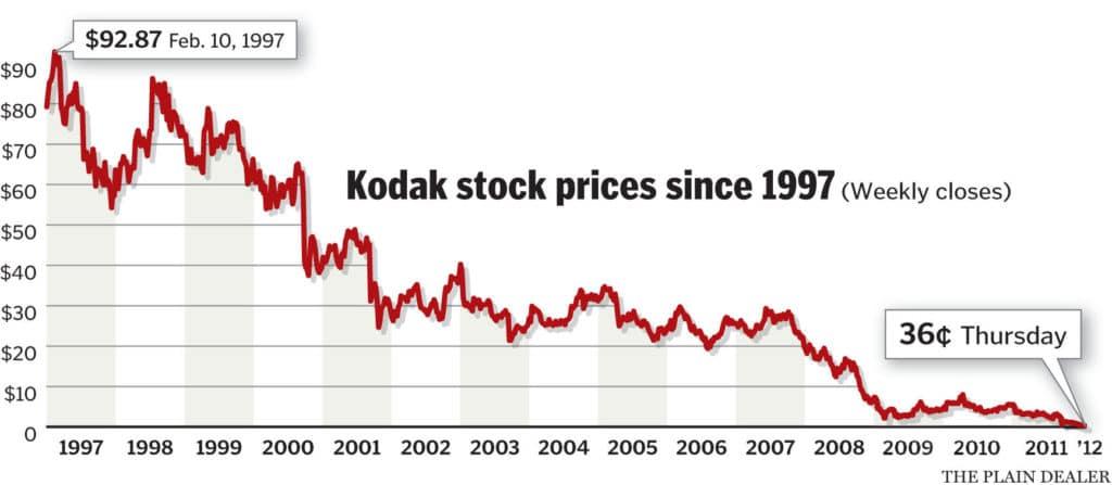 strategie d'entreprise kodak erosion avantage concurrentiel