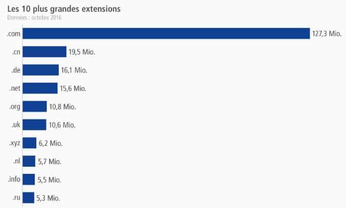 extensions nom de domaine les plus répandus