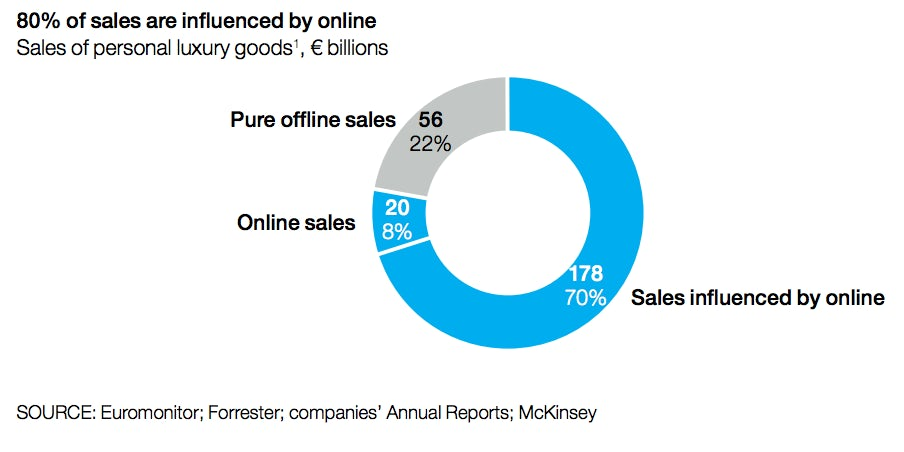 percentage-of-luxury-slaes-influenced-by-online