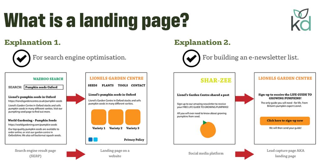 qu'est-ce qu'une landing page
