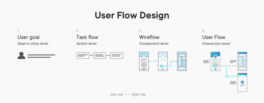 processus design ux