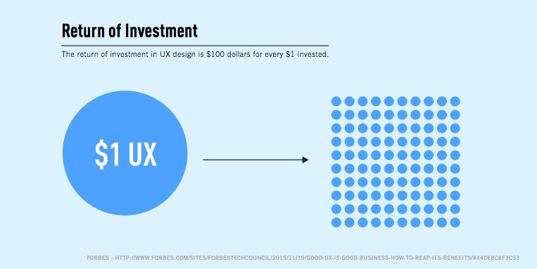 Retour sur investissement ux design