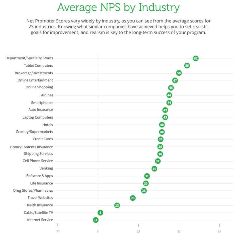 NPS par secteur d'activité