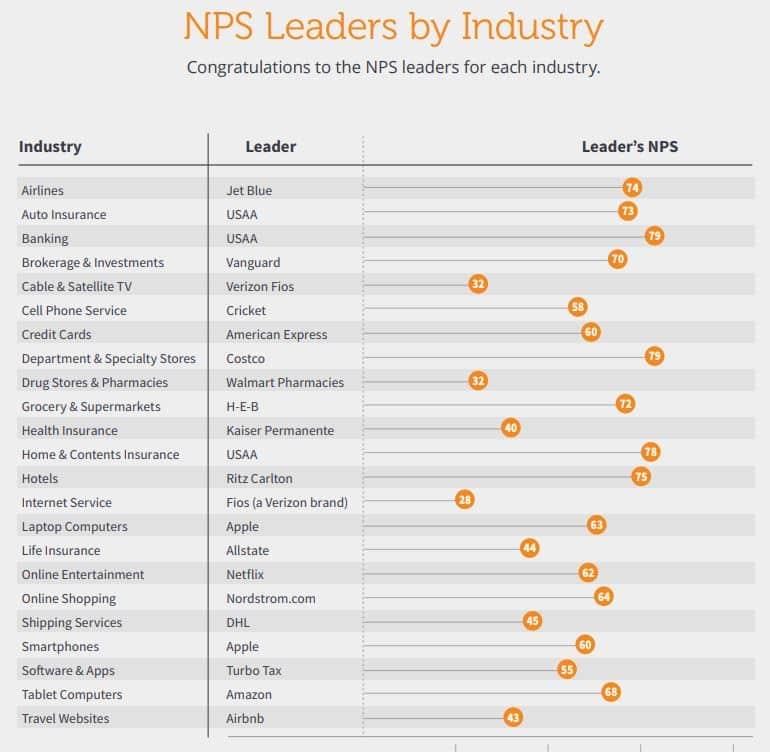 Leader par industrie NPS : apple, amazon, netflix