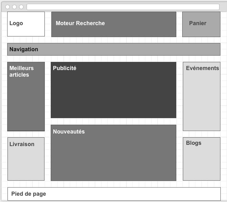 Exemple de zoning de site web