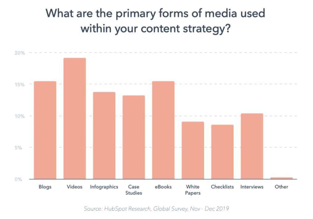 type de content marketing