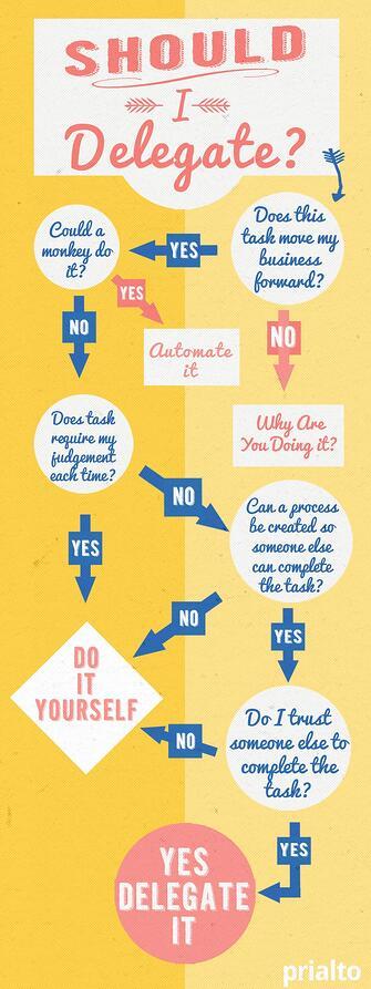 comment choisir de déléguer une tâche