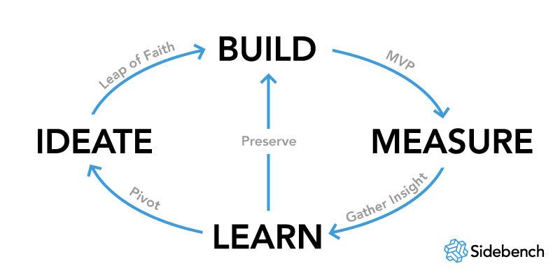 lean startup e-commerce
