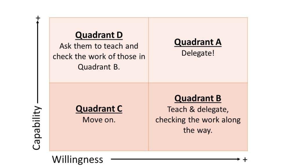 matrice de délégation