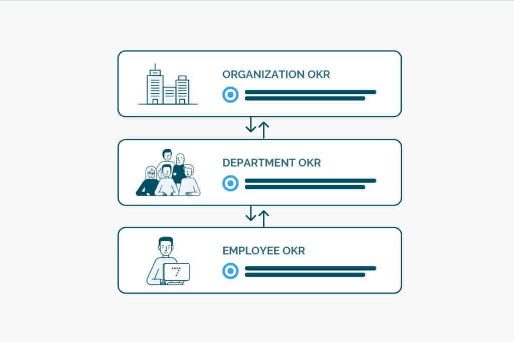 les okr sont déclinés à tous les niveaux de l'entreprise