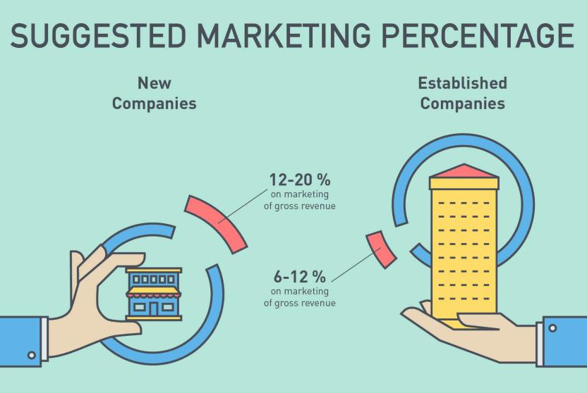 budget marketing e-commerce