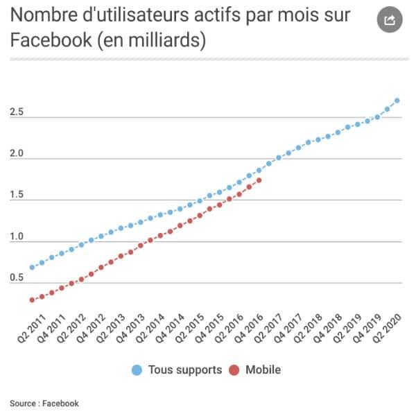 nombre d'utilsateurs Facebook depuis 2011