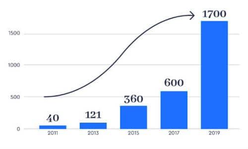 Evolution du nombre de bureaux à partager