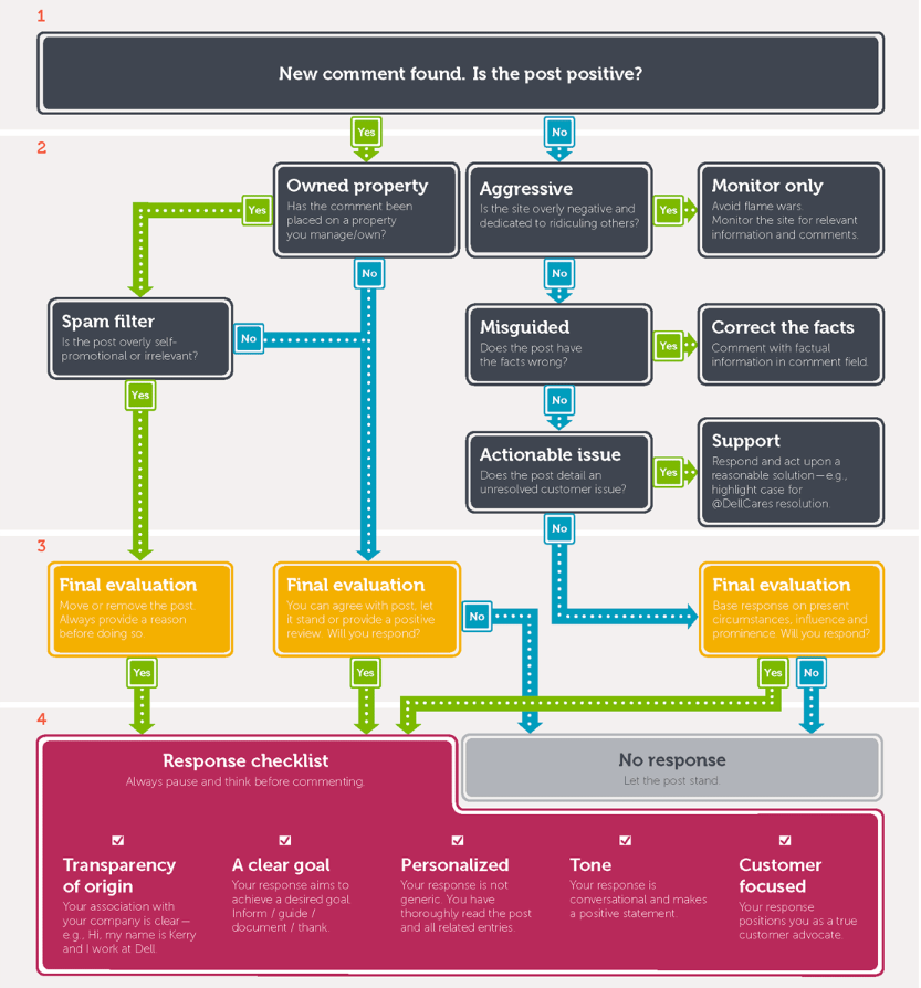 Comment répondre aux commentaires sur les réseaux sociaux (Source: Dell)