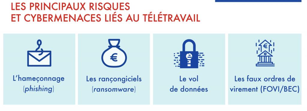 Menaces cybercriminalité
