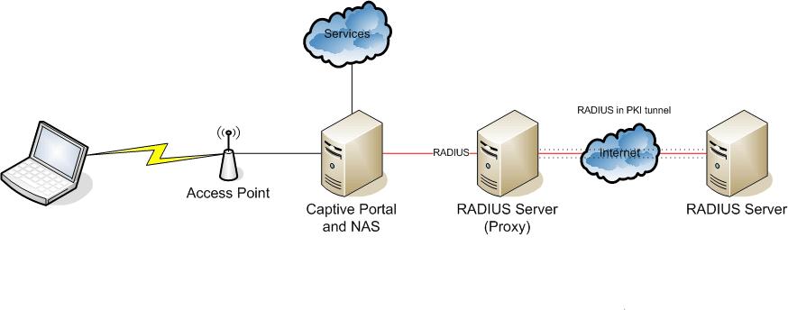 protocole Radius
