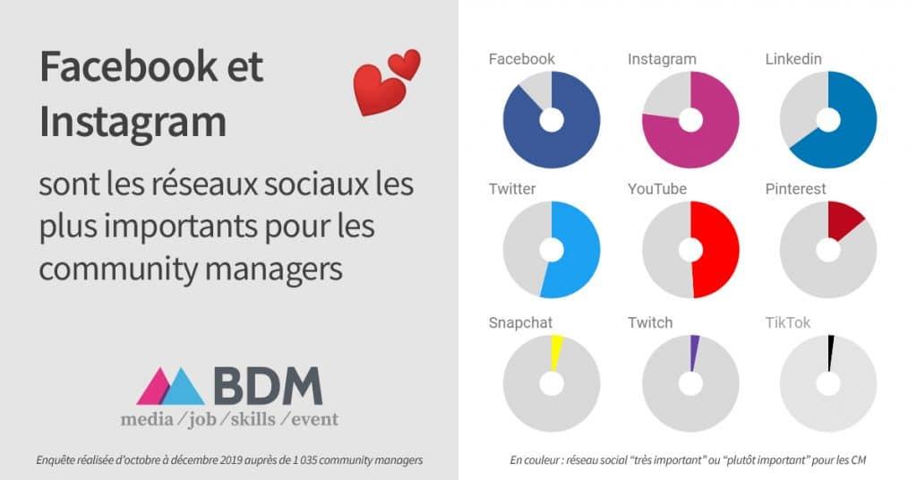 Importance des réseaux sociaux pour l'activité de Community management