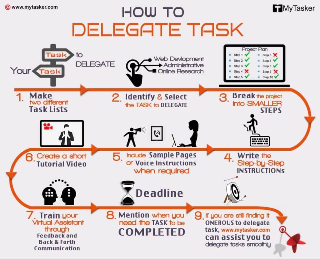 infographie déléguer tâche
