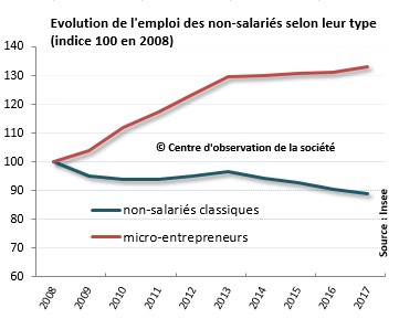 evolution micro entrepreneurs france