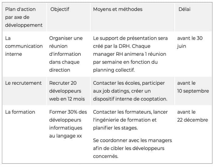 Exemple de plan d'action GPEC