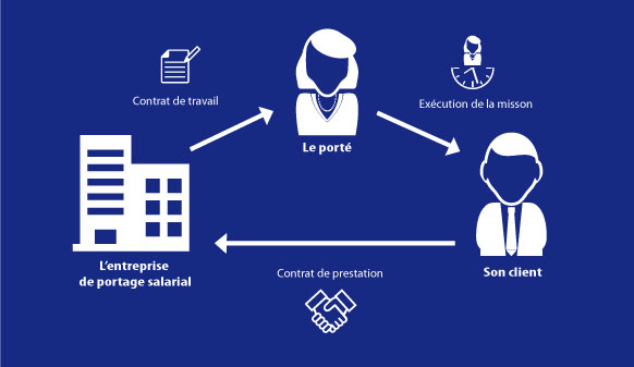 Relation tripartite de Portage Salarial entre le consultant, son client et la société de portage.
