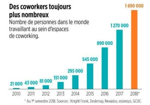 Augmentation du nombre de coworkers dans le monde entre 2010 et 2018