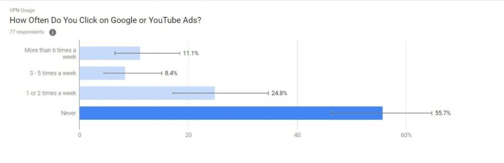 Survey Dragonfly : How often VPN users click on Google or You Tube