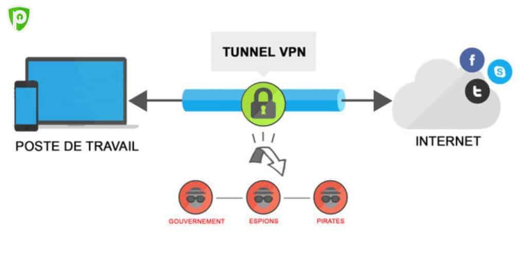 Le VPN utilise la transmission des données cryptées sur son propre réseau (Frandfroid)