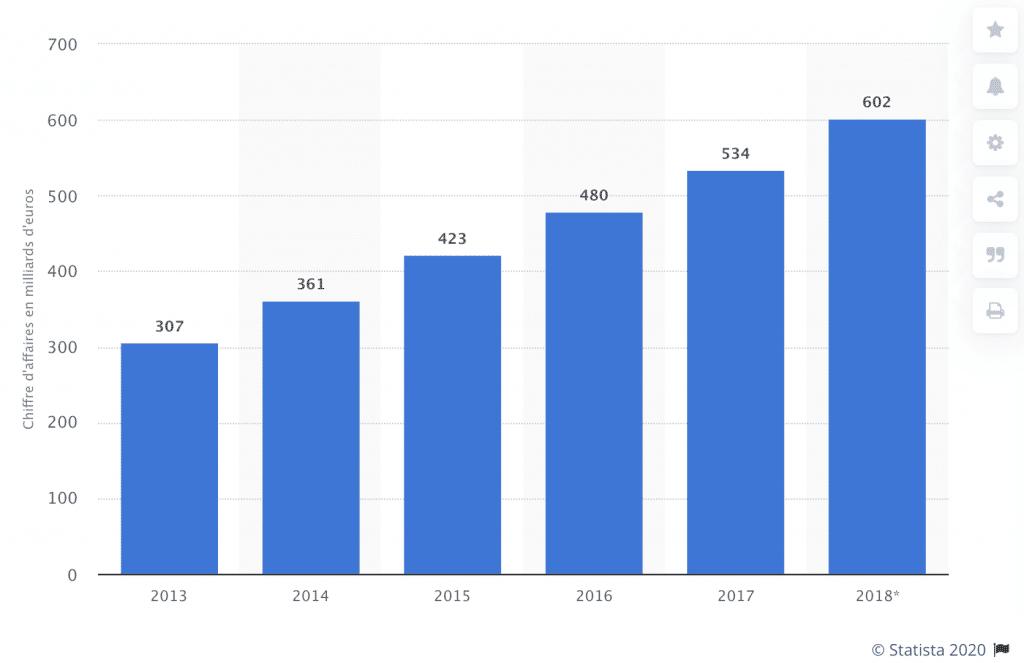 Chiffres d'affaires du e-commerce B2C en Europe de 2012 à 2018 en milliards d'euros