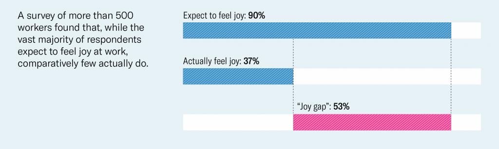 Statistique employés heureux au travail Harvard Business Review