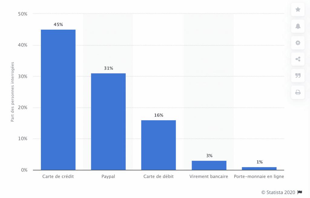 Moyens de paiement utilisés par les français lors d'un achat en ligne en 2018